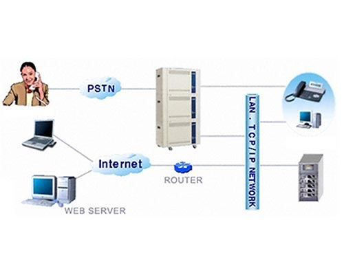Telecommunication software interoperating officeserv system